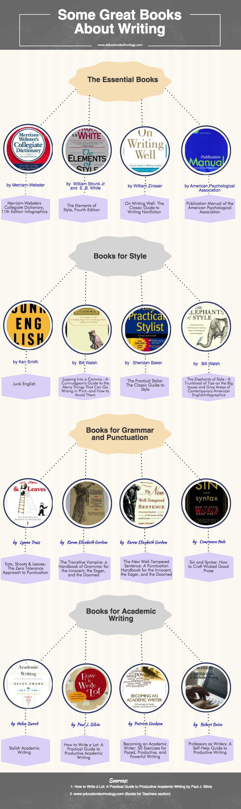 An Interesting Infographic Featuring 16 Great Writing