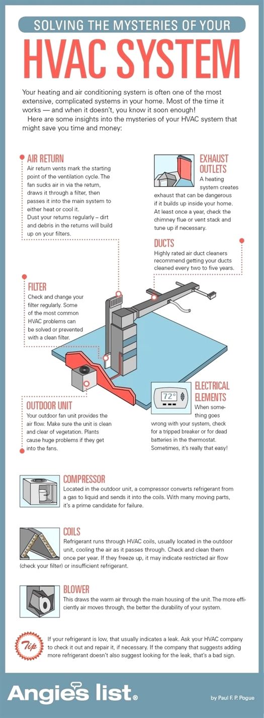 This Article Has Premium Tips For Your HVAC Needs (With