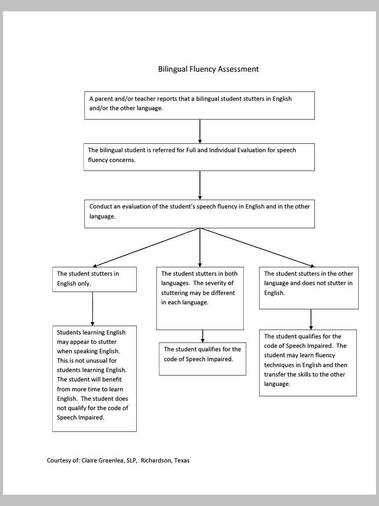 fluency language assessment flowchart bilingual spanish speech fluency language assessment flowchart bilingual spanish speech therapy slp resources pinned by