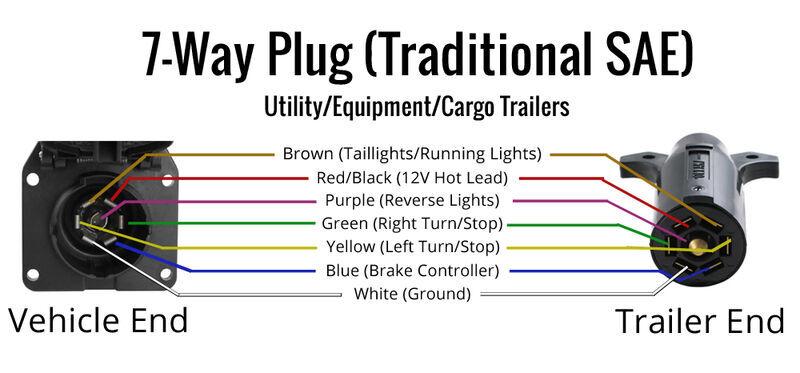 7 Way Flat Connector Diagram Cargo Trailers Trailer Plugs