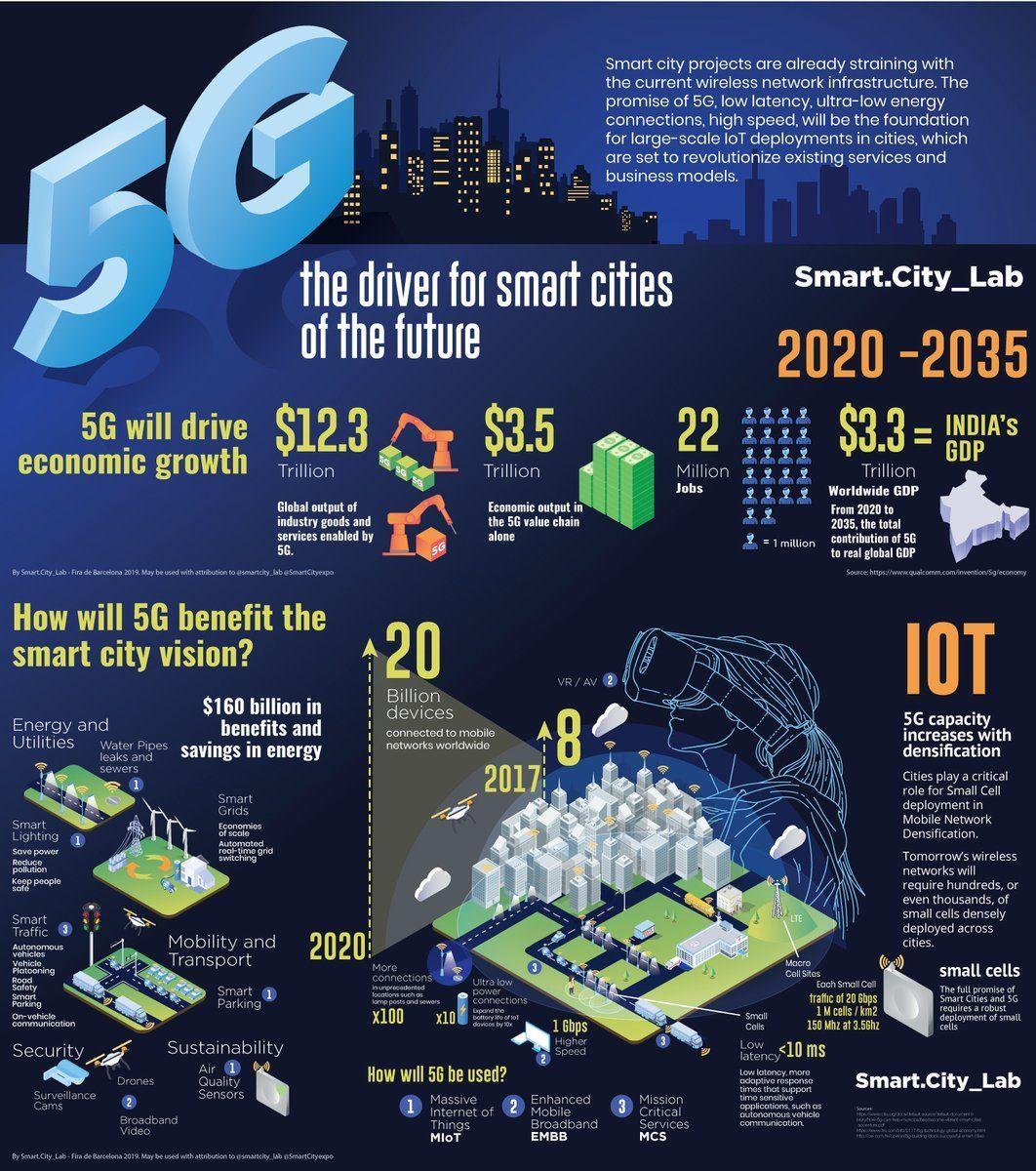 Minimalismtw Smart City Wireless Networking Network Infrastructure