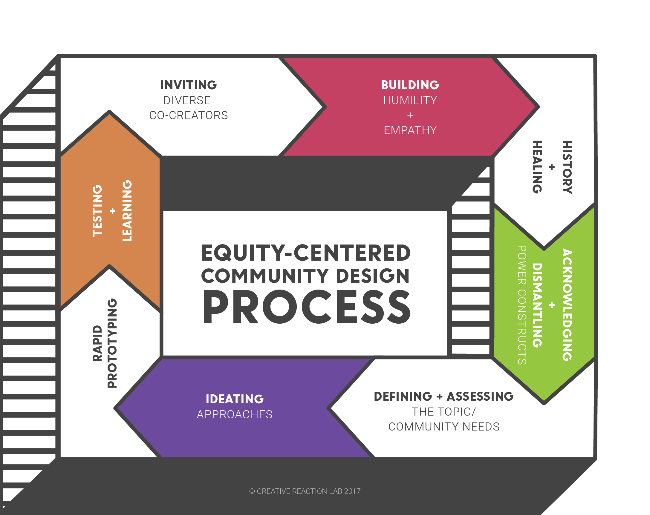 The Power Of Designing For Social Impact Social Impact Design Social Impact Human Centered Design