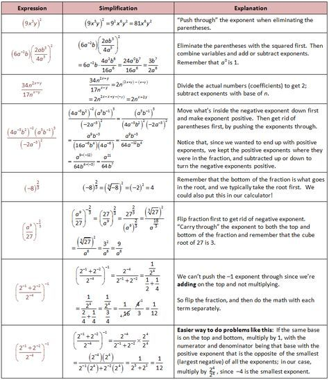 Exponents And Radicals In Algebra With Images Exponents