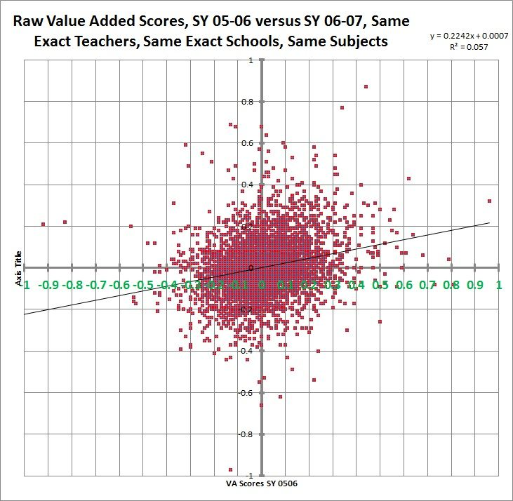 Correlation Of Value Added Model For Evaluating Teacher Effectiveness