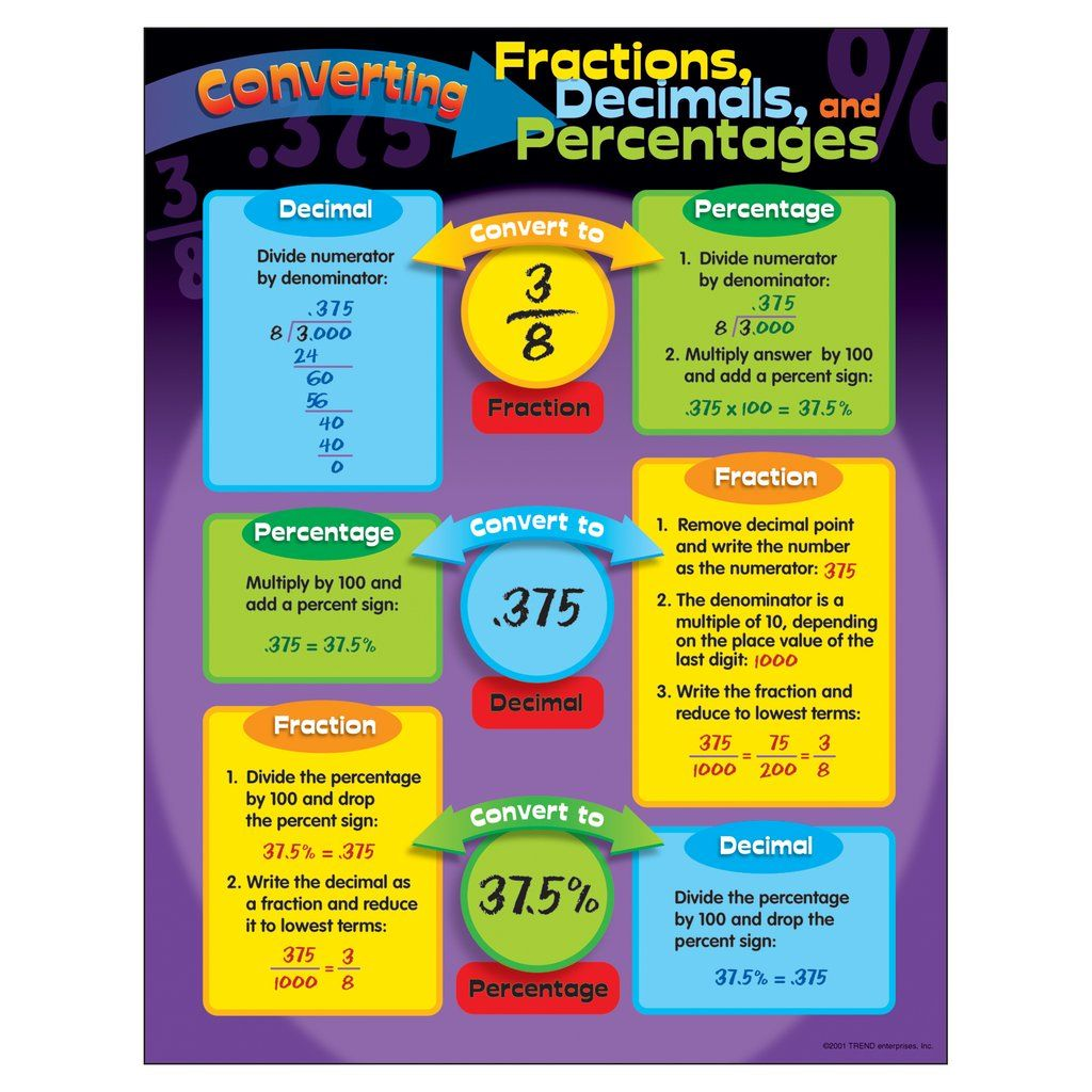 Trend Enterprises Converting Fractions Decimals And