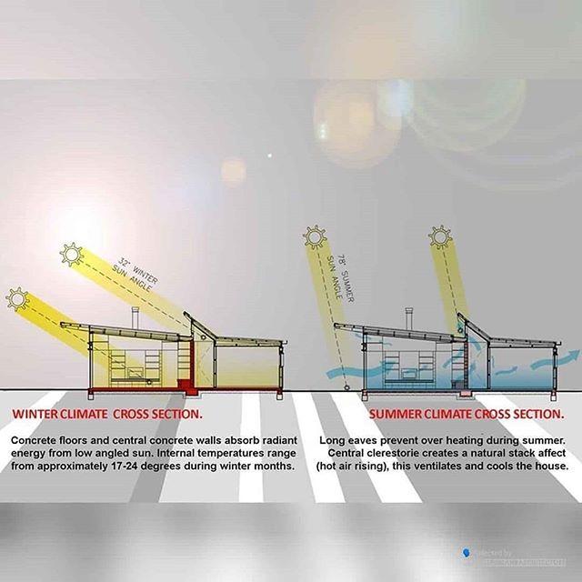 Instagram In 2020 Passive Solar Homes Passive Solar Design Concrete Wall