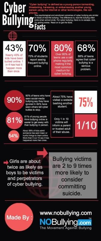 http://nobullying.com/cyber-bullying-facts/ #cyberbullyingfacts ...