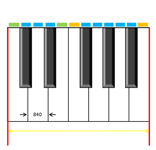 Piano Keyboards Piano Keyboards Bar Chart