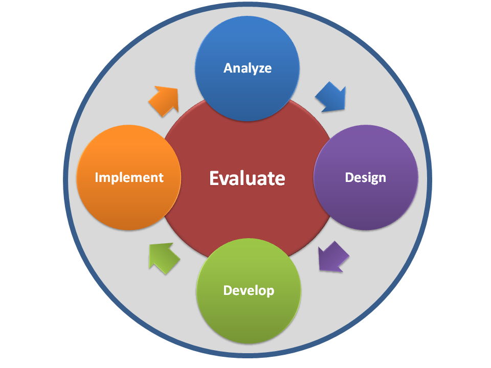 Instructional Design Of An Online Course Instructional Design Training And Development Education And Training