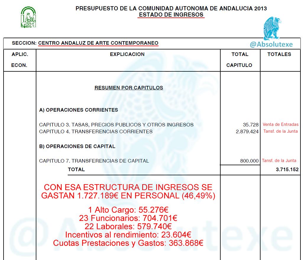 Detalle del Presupuesto del Centro Andaluz de Arte Contemporáneo  http://yfrog.com/0grx9p NO OS LO PERDÁIS!!!