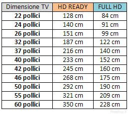 Guida distanza tv qual la distanza ottimale per vedere la tv tv living salas de tv for Divano angolare misure minime