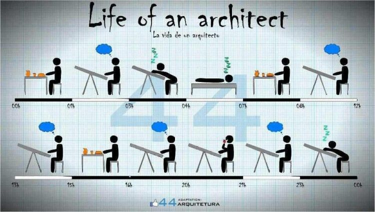 dating an architect student
