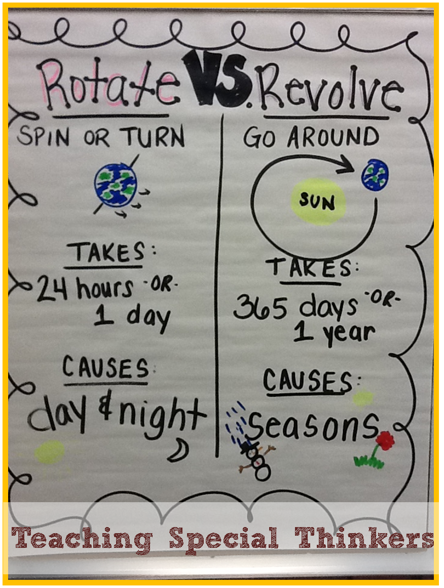 Solar System Rotating And Revolving Teaching Special
