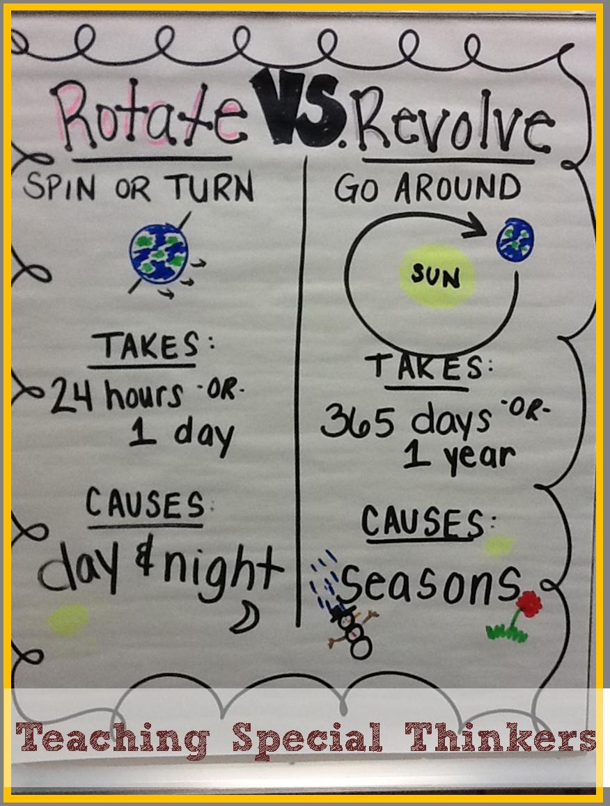 Solar System Rotation and Revolution