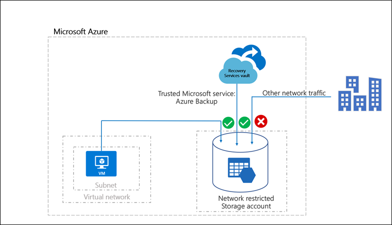 Azure Backup Now Supports Storage Accounts Secured With Azure Storage Firewalls And Virtual Networks Https Azure Microsoft C Networking Accounting Supportive