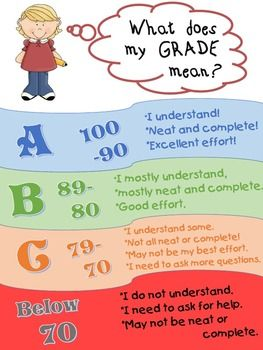 FREE! Students don't always understand what the grades mean that ...