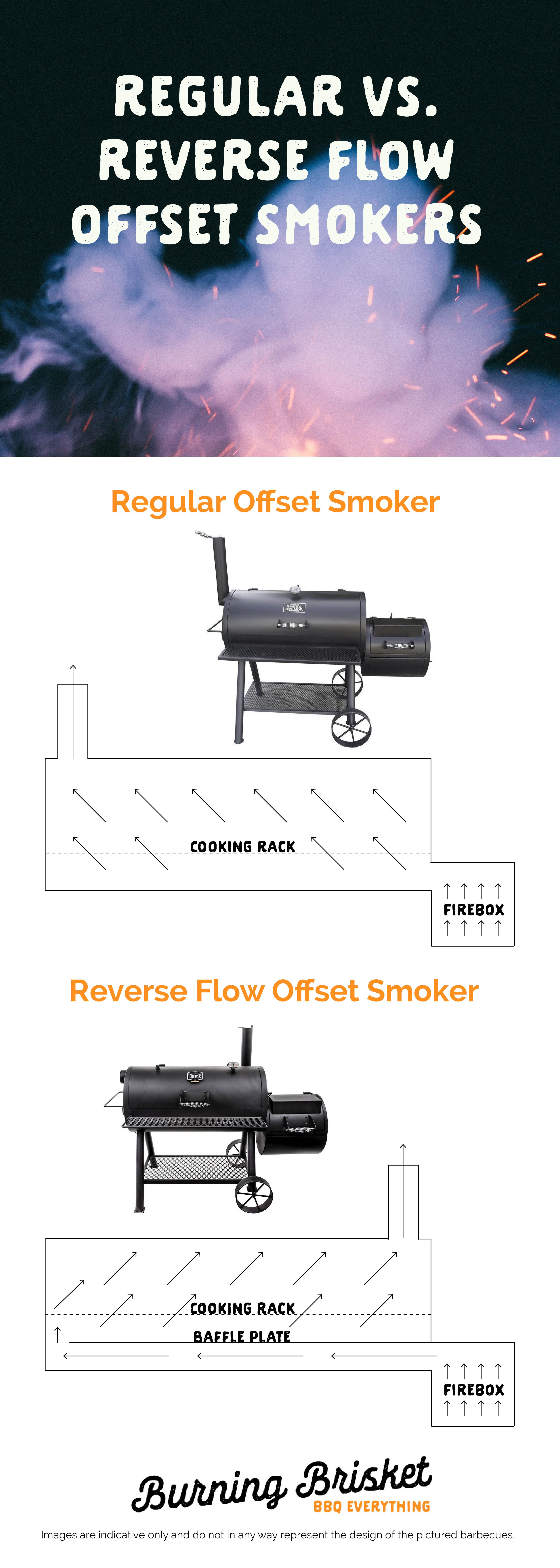 How A Smoker Works Diagram Power Steering Rack Reverse Flow Smokers What Are They And Do Work