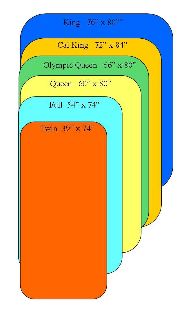 Twin Vs Full Bed Mattress Sizes Mattress Size Chart Quilting Tips