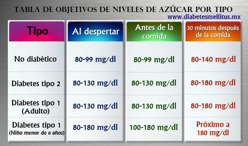 Diagrama de niveles de azúcar en sangre pre diabetes