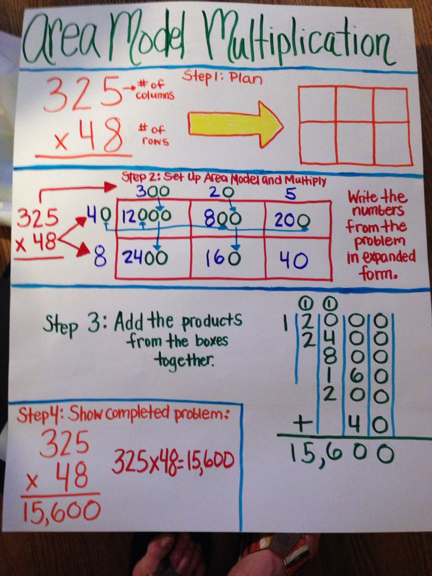 hight resolution of Area model multiplication   Math anchor charts