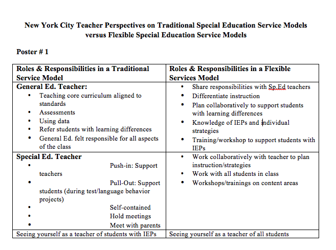 Traditional Versus Flexible Roles | Inclusive Classrooms Project