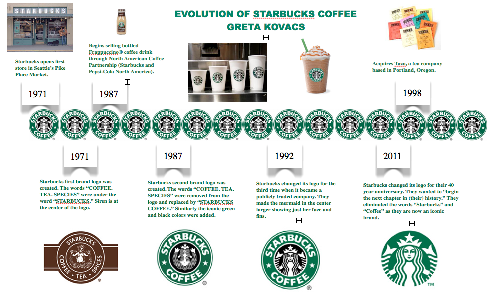 Week 4, Assignment 3 Starbucks Coffee Timeline