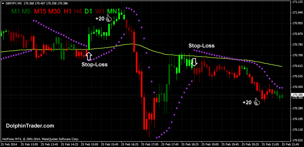 Forex Scalping Strategy With Parabolic Sar And Advanced Macd V3 Indicator Forex Dots Moving Average