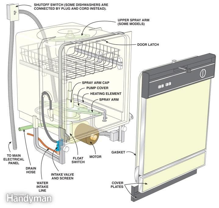 Dishwasher Repair And Maintenance Dishwasher Repair Cleaning Dishes Clean Dishwasher