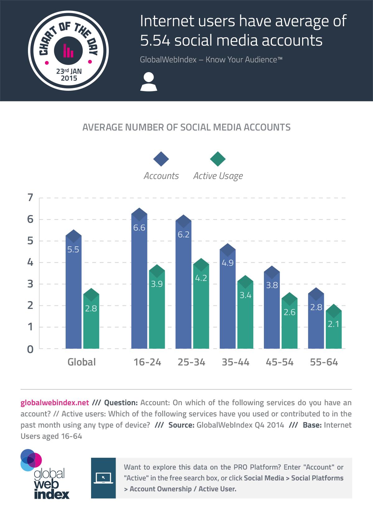 Average User Has 5 54 Social Media Accounts Says Study Social Media Infographic Social Media Stats Social Media Strategies