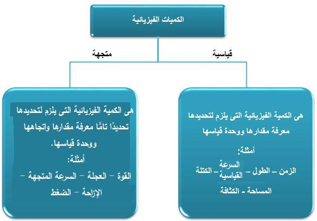 الدرس الثالث الكميات الفيزيائية والقياسية والمتجمهة القوة والحركة Bar Chart Chart Science