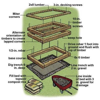 How To Build A Raised Planting Bed Building Raised Garden Beds Building A Raised Garden Diy Raised Garden