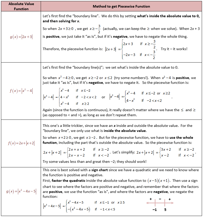 Deriving Piecewise Functions From Absolute Value Functions Brain
