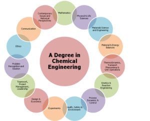 22 Best Online Engineering Degrees And Programs Chemical Engineering Engineering Degrees Chemical Engineering Degree