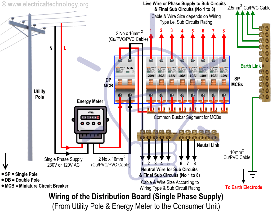 electrical wiring installation of the distribution board single phase supply from utility pole energy meter to the consumer unit  [ 1149 x 893 Pixel ]