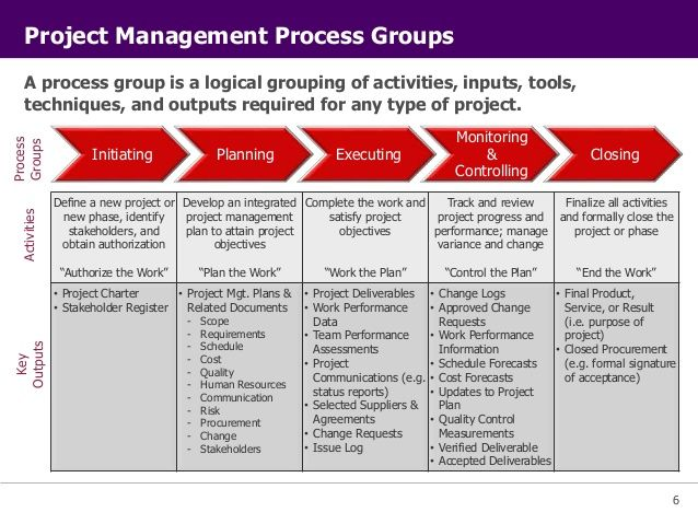 Project Processes Pmi - Google Search | Project Management