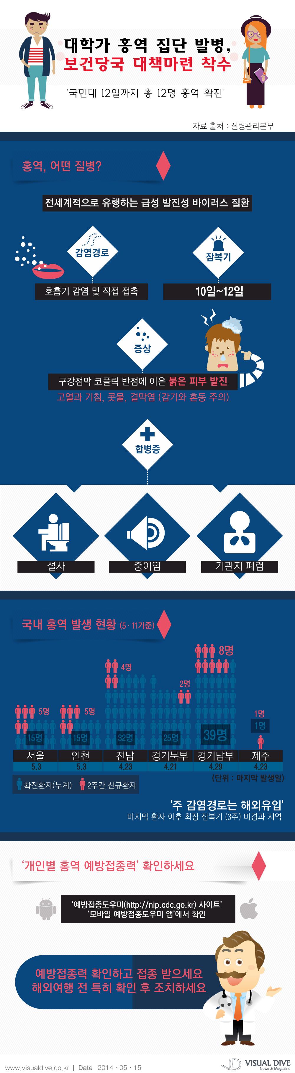 대학가 '홍역' 집단 발병…보건당국 홍역 확산 차단 나서 [인포그래픽] #disease #Infographic ⓒ 비주얼다이브 무단 복사·전재·재배포