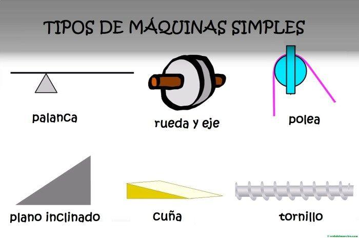 Las máquinas simples para niños de primaria | Cienciad | Pinterest ...