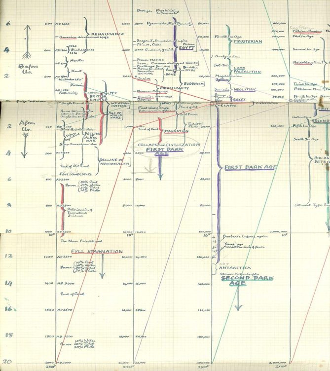 Olaf Stapledon S Timeline For Last And First Men 1930 Writing History Visual