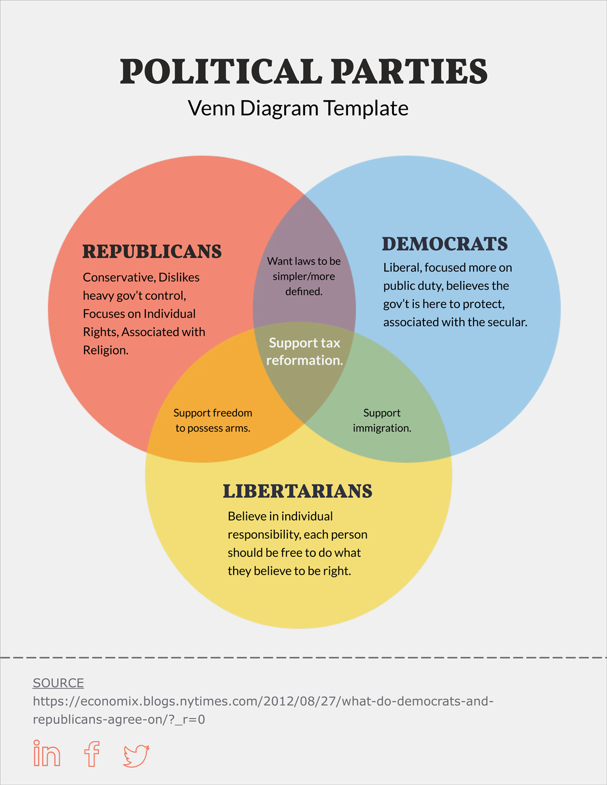 hight resolution of political parties three circle venn diagram template