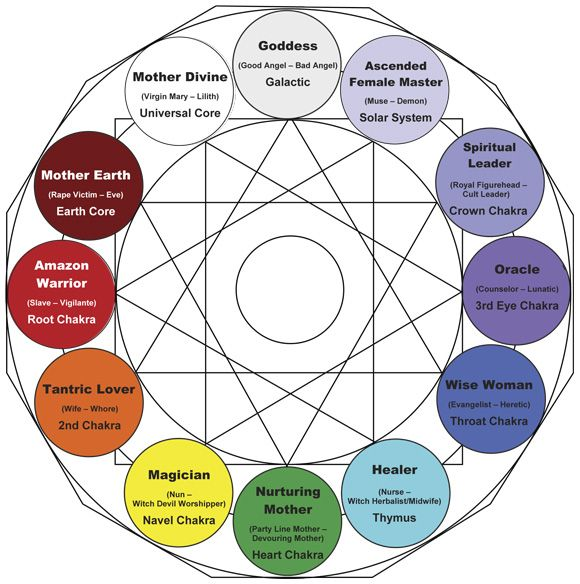 What Are Jungs 4 Major Archetypes Caregiver Carl Jung And Books