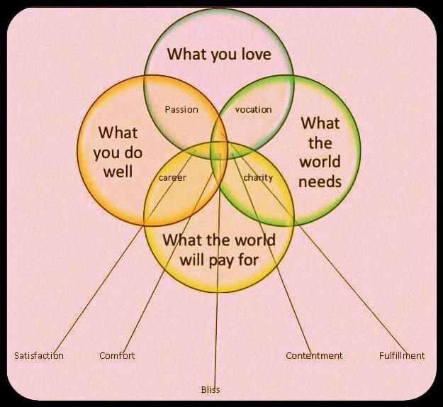 Needs And Wants Venn Diagram Siemens Vfd Wiring Of Actions Daily Reflections Snippets Life