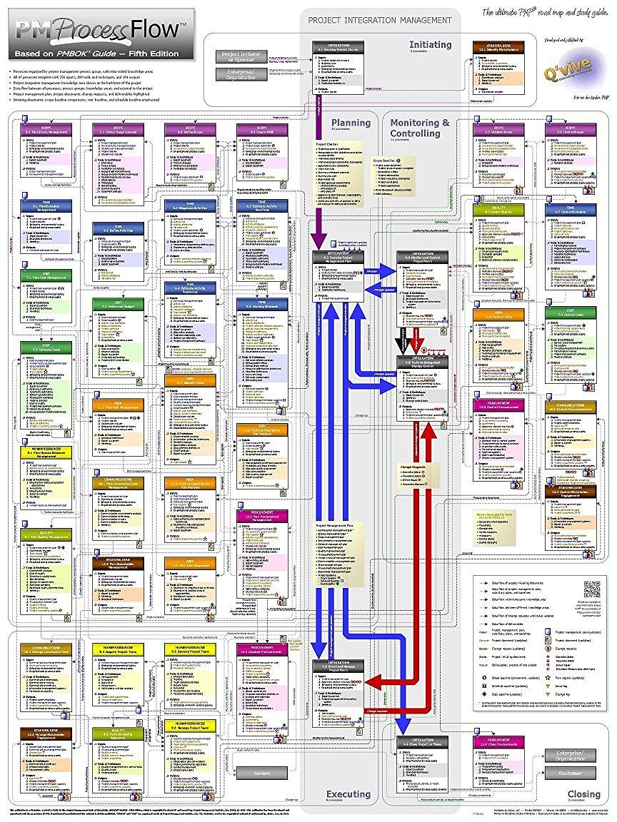 project management pm process flow the ultimate pmp road map and study guide 18 x 24 poster based on pmbok guide fifth edition  [ 864 x 1152 Pixel ]