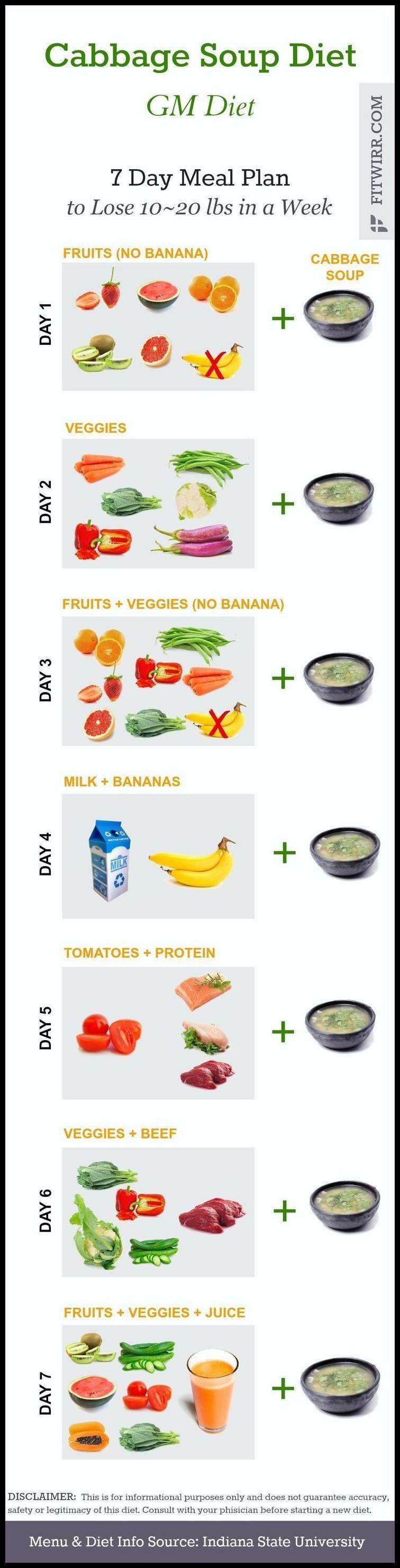 Eodd diet