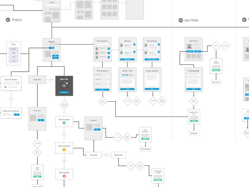 Wireflows Flowchart, Ui Ux And Ux Design   Flow Chart Format  Flow Chart Format