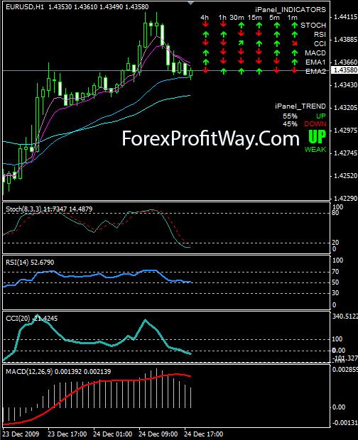 Ipanel forex indicator стратегии торговли на форекс или на фон
