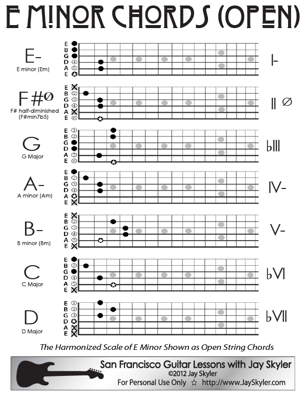 Guitar Lessons E Minor Guitar Chord Chart Open Position Learn