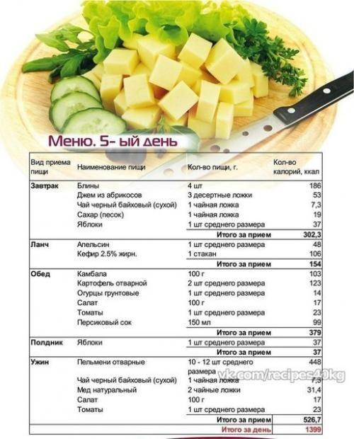 План правильного меню питания для похудения
