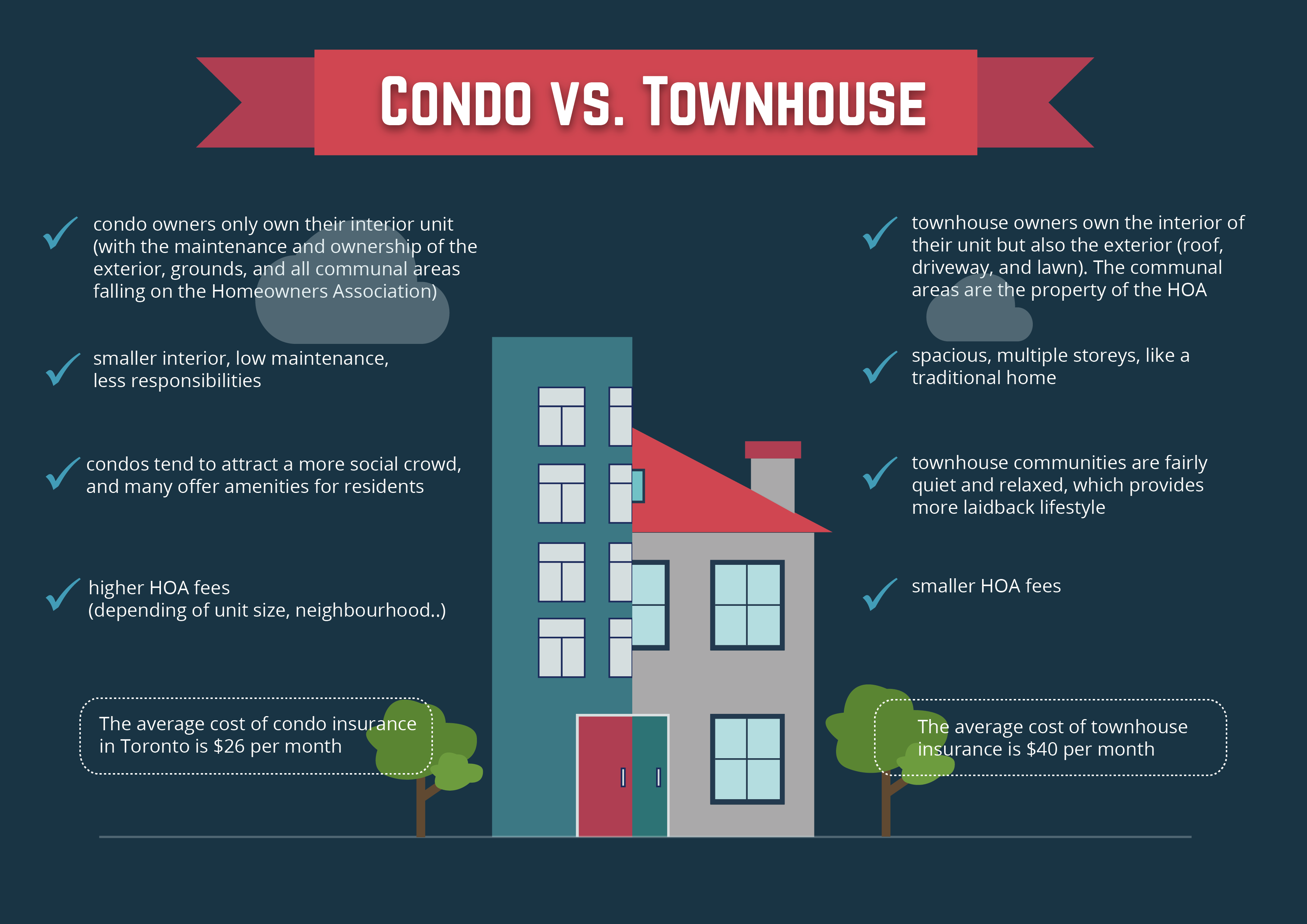 What To Buy Differences Between Condos And Townhouses Townhouse