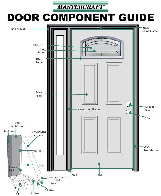 Exterior Door Anatomy   Exterior Doors   Pinterest   Doors