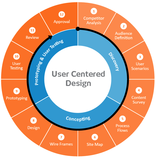 The Do S And Don Ts Of User Centered Design Mockplus Ux Design Process User Centered Design User Experience Design